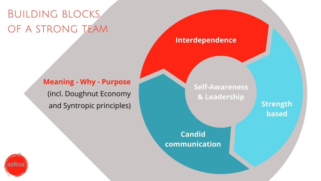 Prosperng teams building blocks